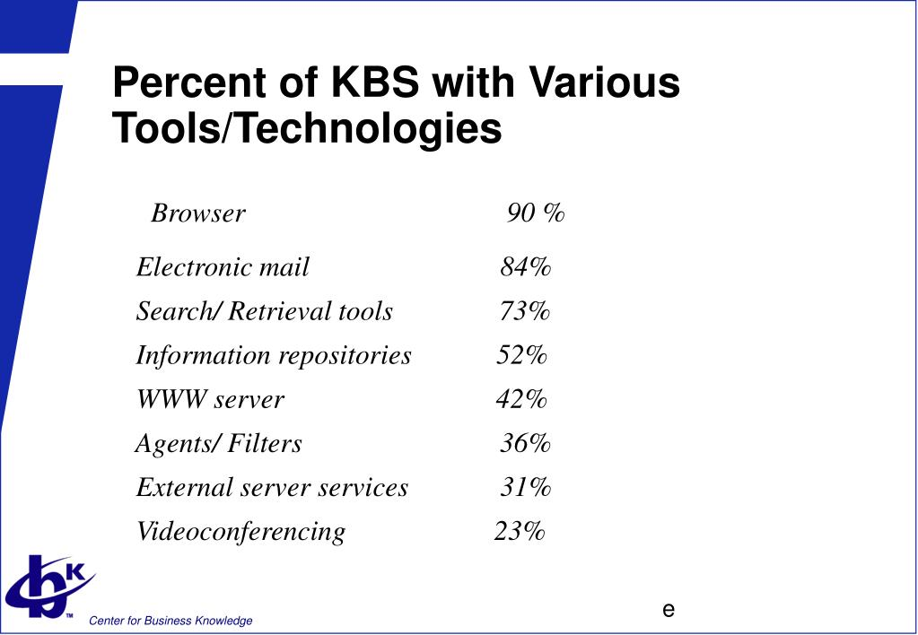 Percent of KBS with Various Tools/Technologies
