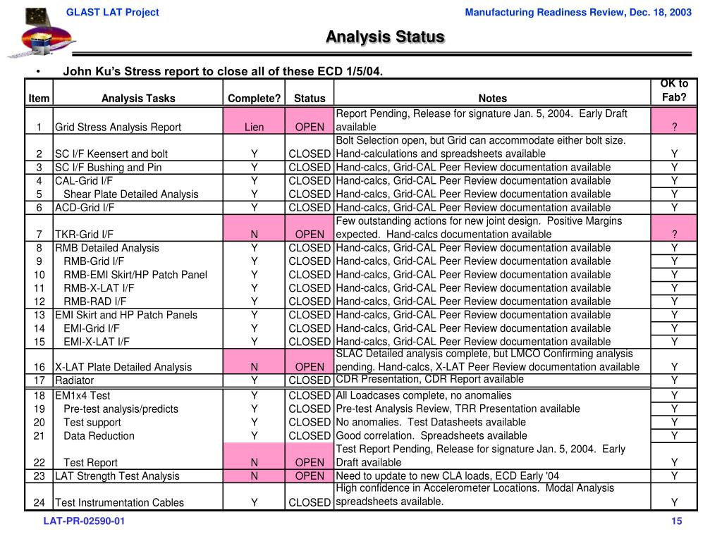 Analysis Status