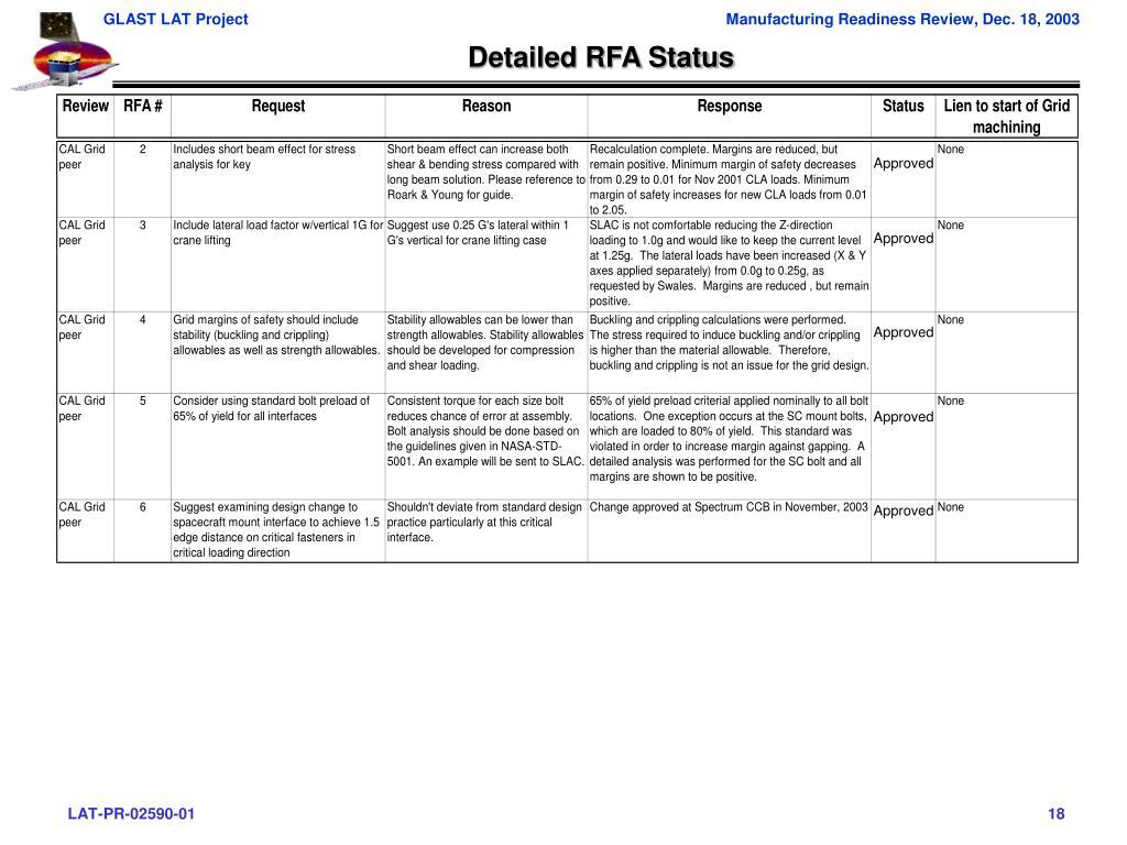 Detailed RFA Status
