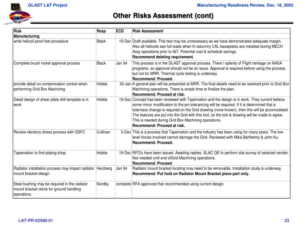 Other Risks Assessment (cont)