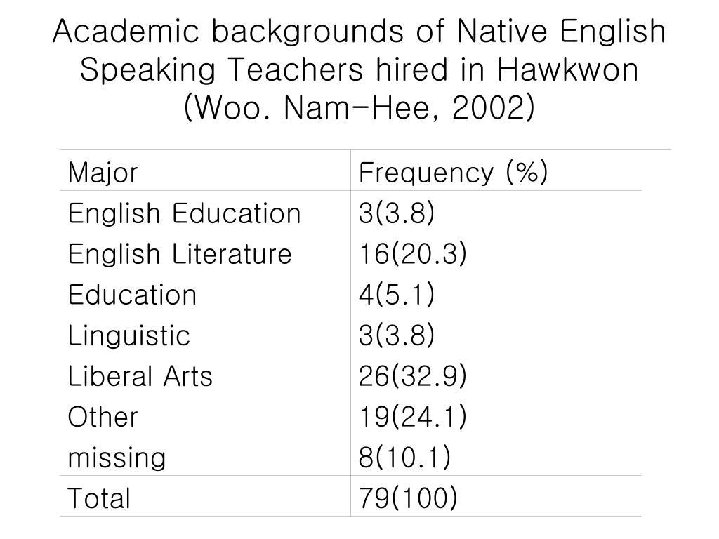 Academic backgrounds of Native English Speaking Teachers hired in Hawkwon (Woo. Nam-Hee, 2002)