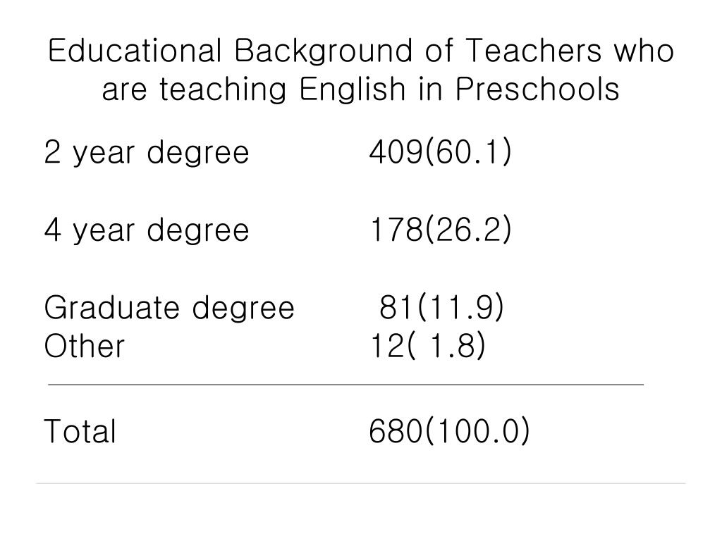 Educational Background of Teachers who are teaching English in Preschools