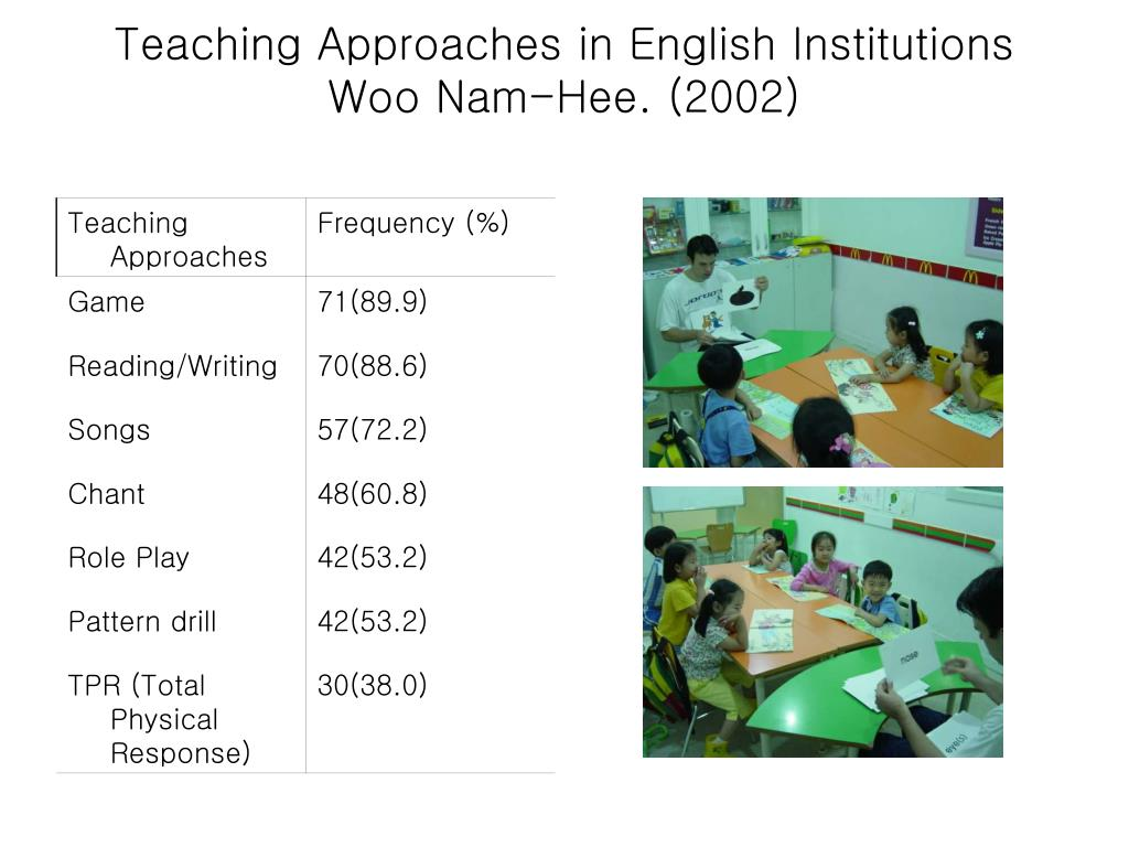 Teaching Approaches in English Institutions
