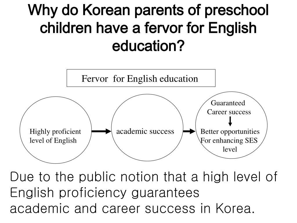 Why do Korean parents of preschool children have a fervor for English education?