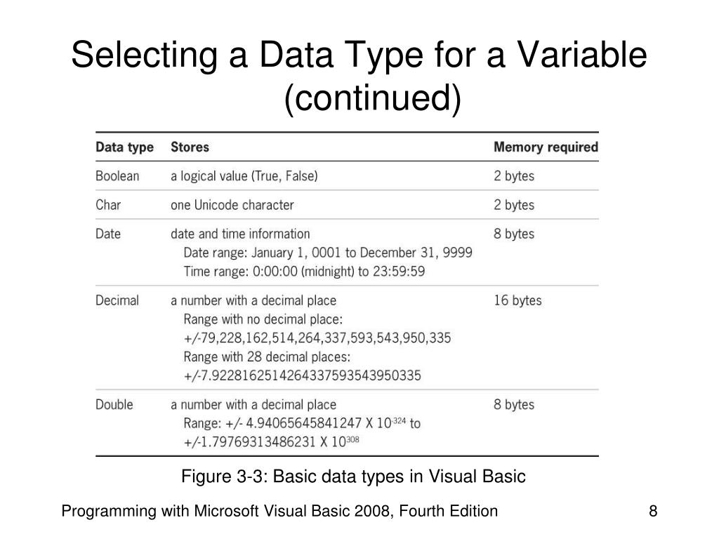 Selecting a Data Type for a Variable (continued)
