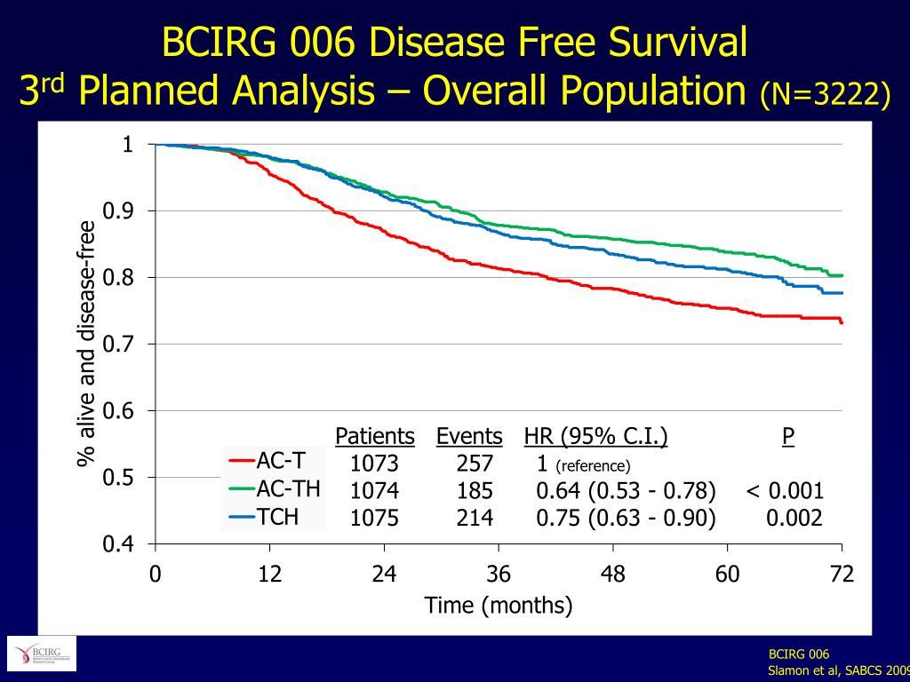 BCIRG 006 Disease Free Survival