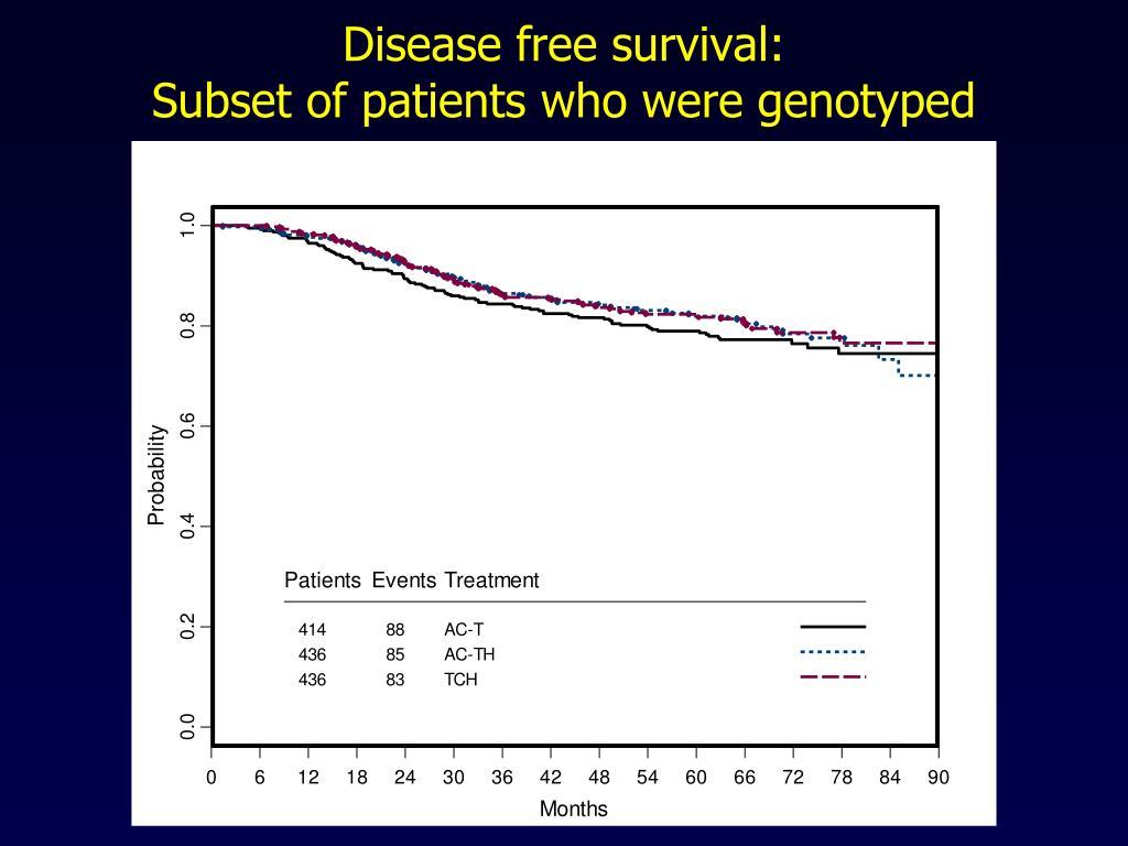 Disease free survival: