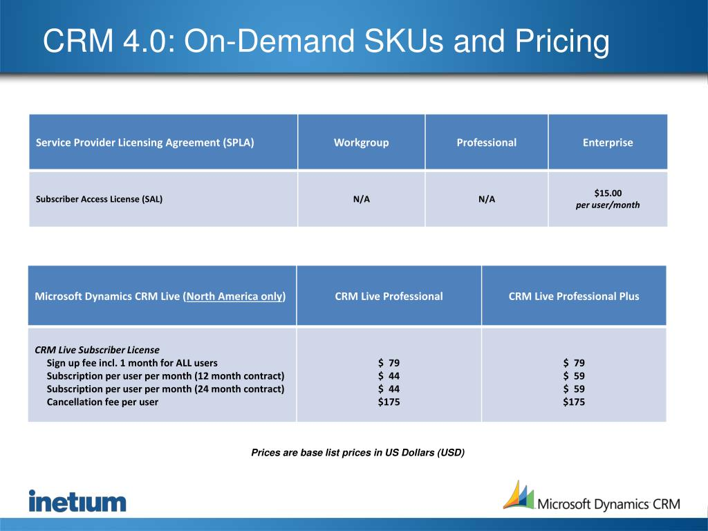 CRM 4.0: On-Demand SKUs and Pricing