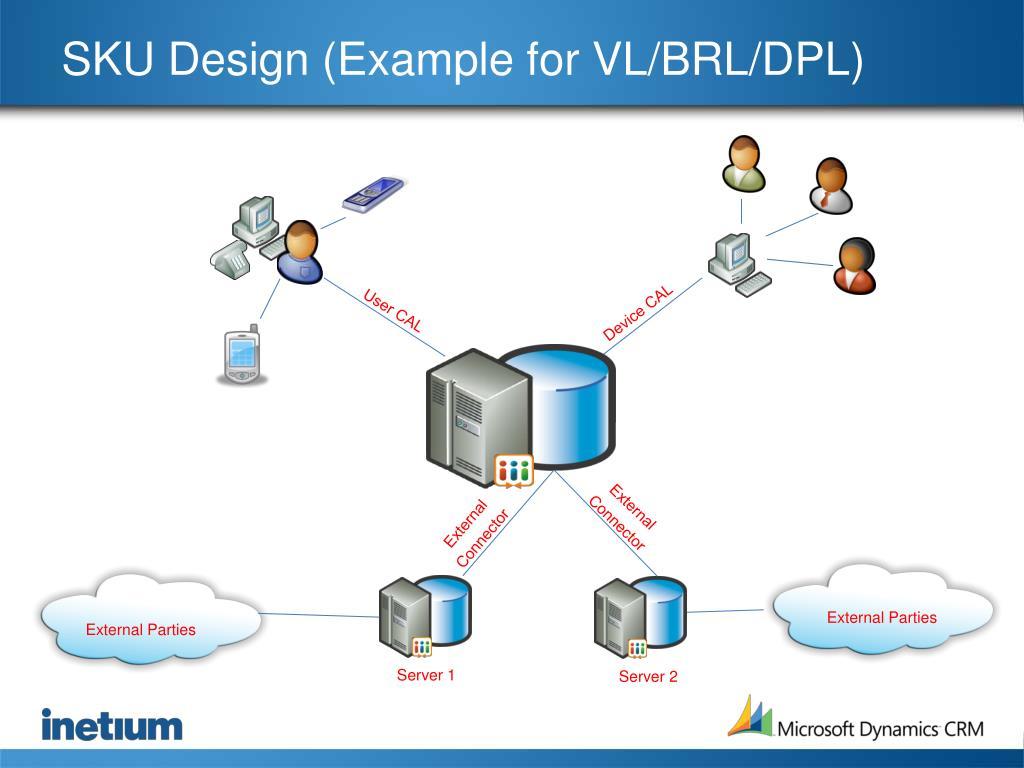 SKU Design (Example for VL/BRL/DPL)
