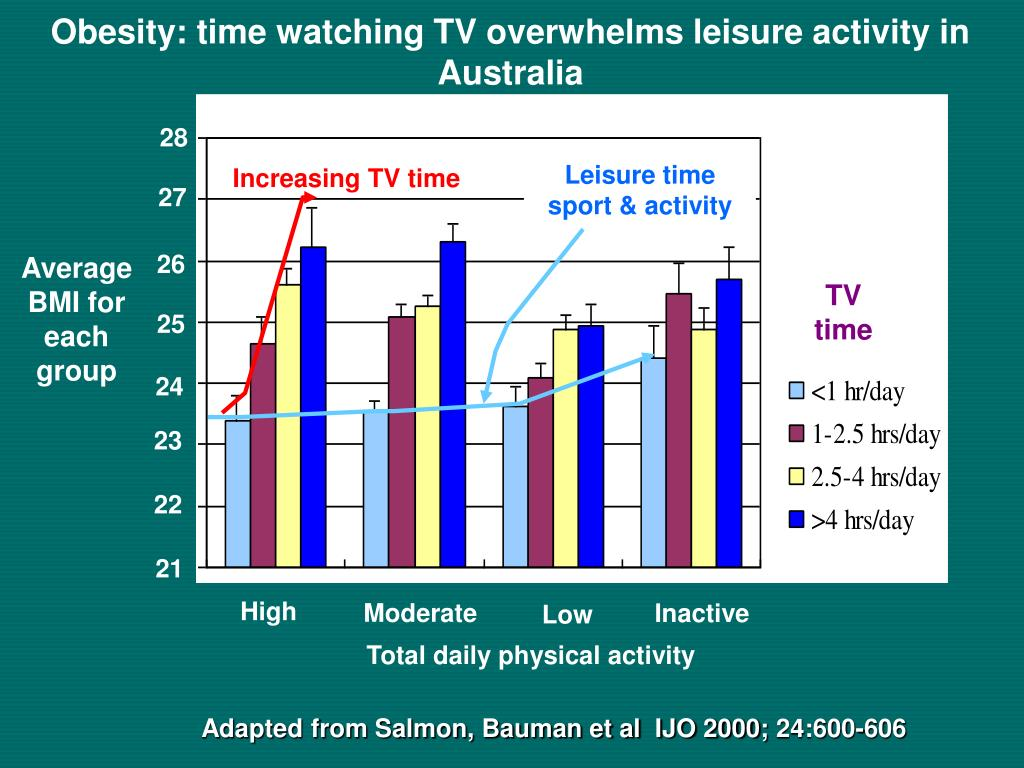 Obesity: time watching TV overwhelms leisure activity in Australia