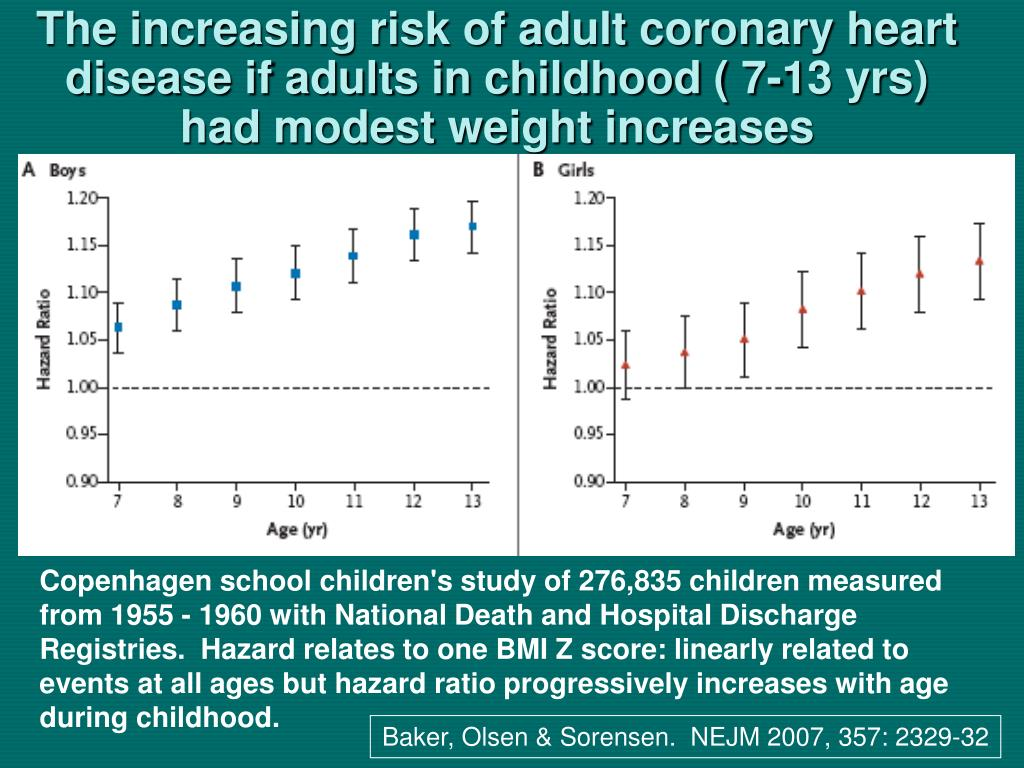 The increasing risk of adult coronary heart disease if adults in childhood ( 7-13 yrs) had modest weight increases