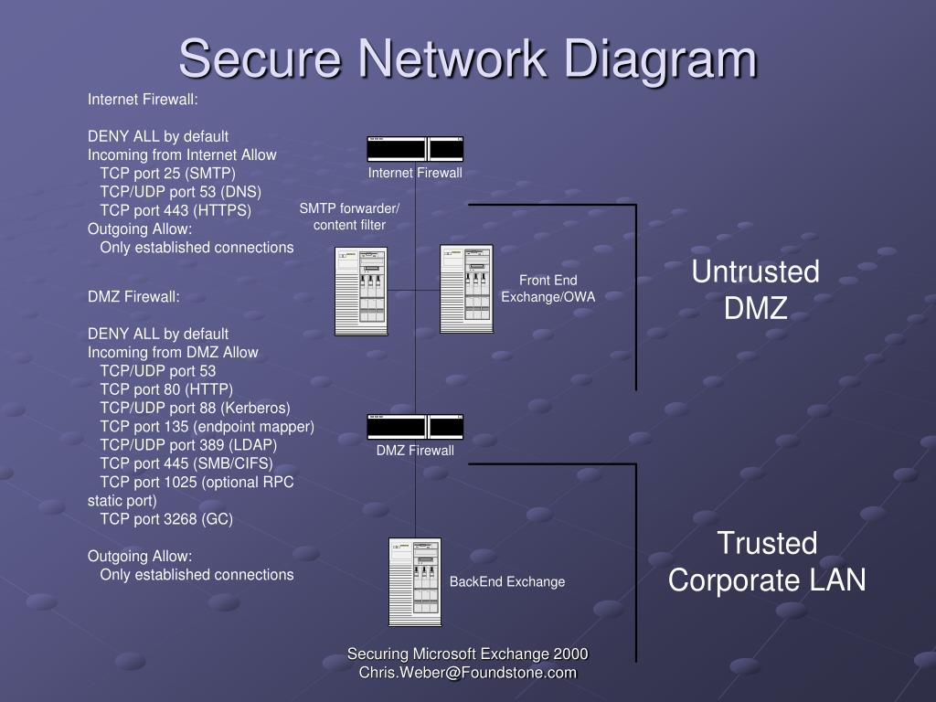 Secure Network Diagram