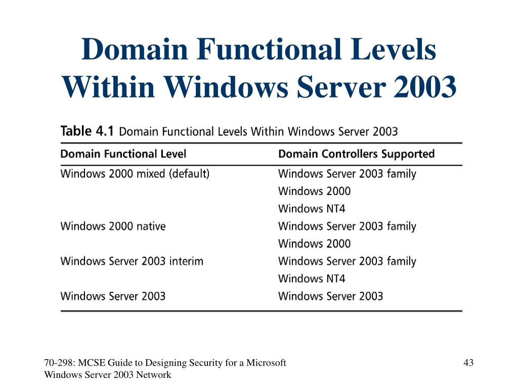 Domain Functional Levels Within Windows Server 2003