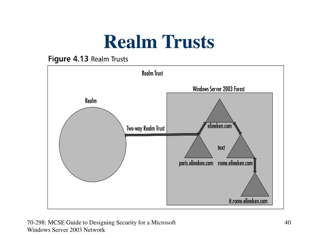 Realm Trusts