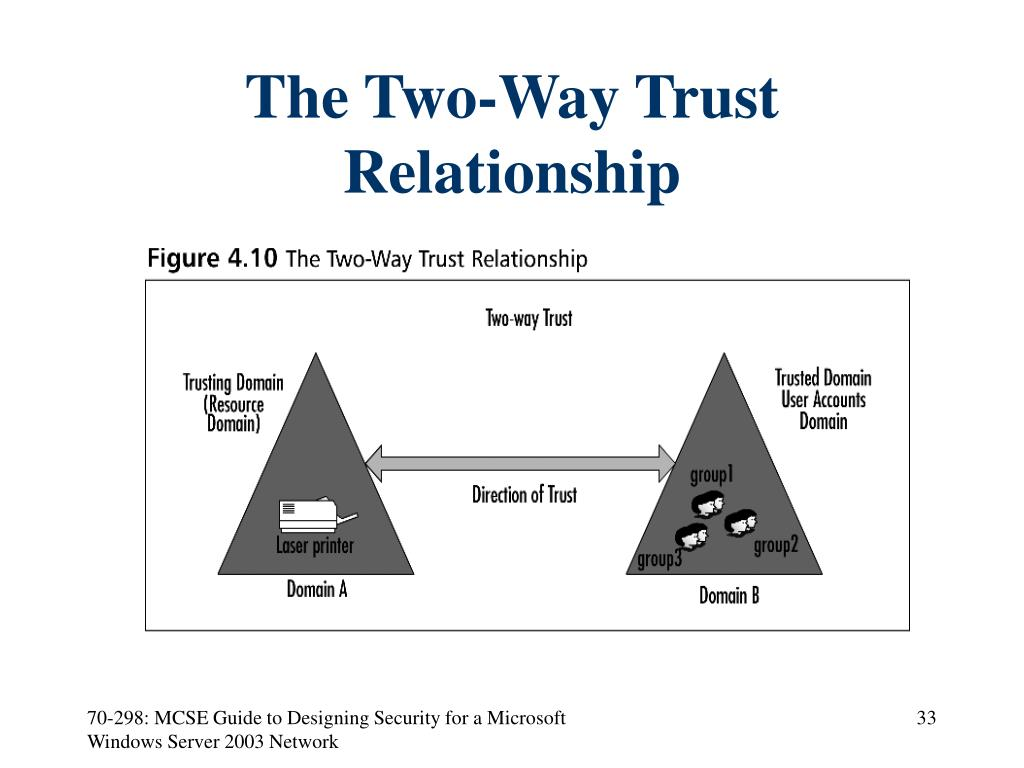 The Two-Way Trust Relationship