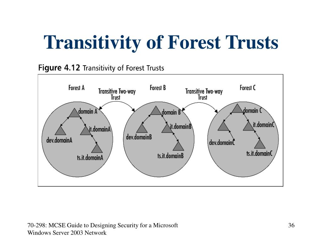 Transitivity of Forest Trusts