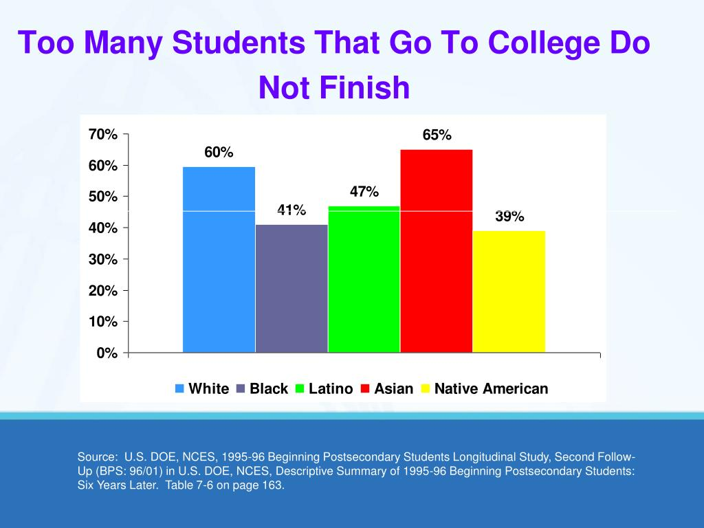 Too Many Students That Go To College Do Not Finish