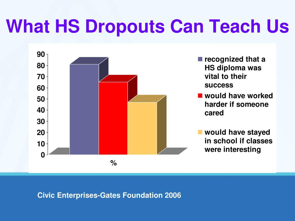 What HS Dropouts Can Teach Us
