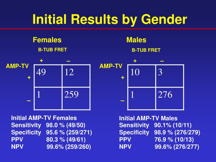 Initial Results by Gender