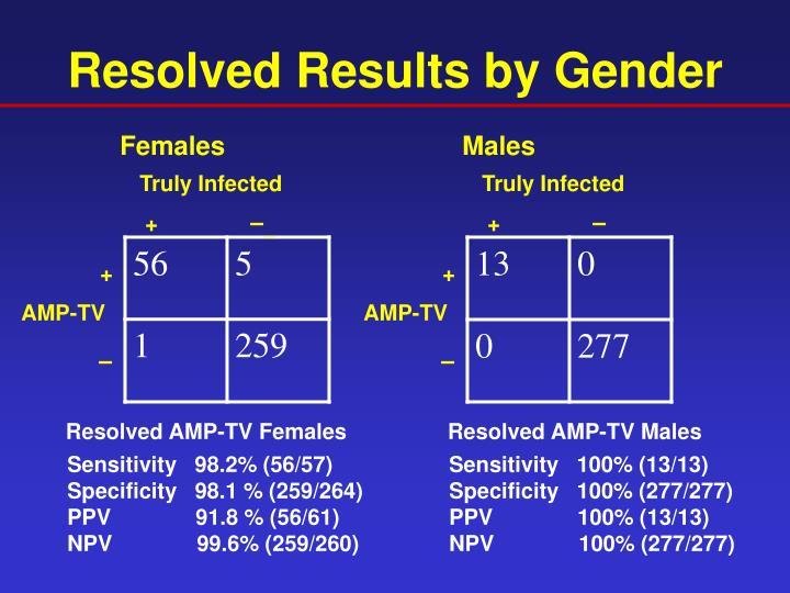Resolved Results by Gender