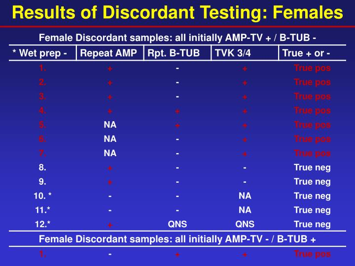 Results of Discordant Testing: Females