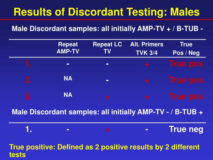 Results of Discordant Testing: Males