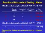 results of discordant testing males