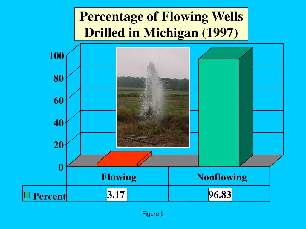 Percentage of Flowing Wells Drilled in Michigan (1997)
