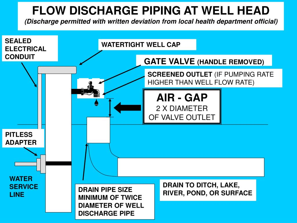 FLOW DISCHARGE PIPING AT WELL HEAD