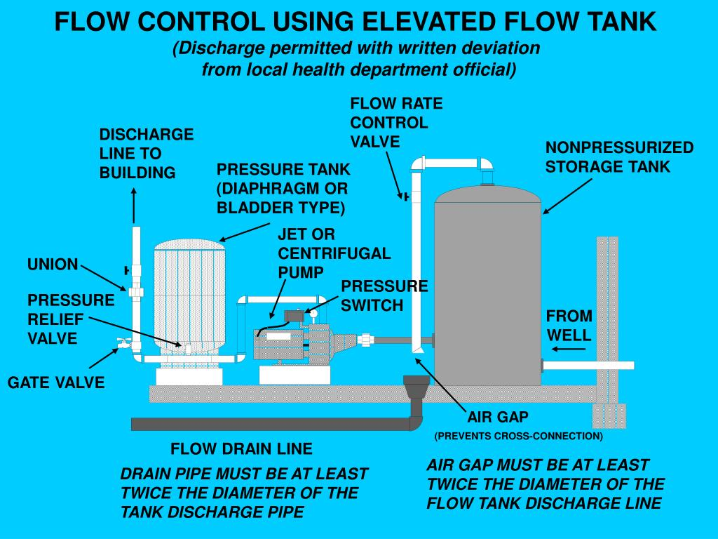 FLOW CONTROL USING ELEVATED FLOW TANK