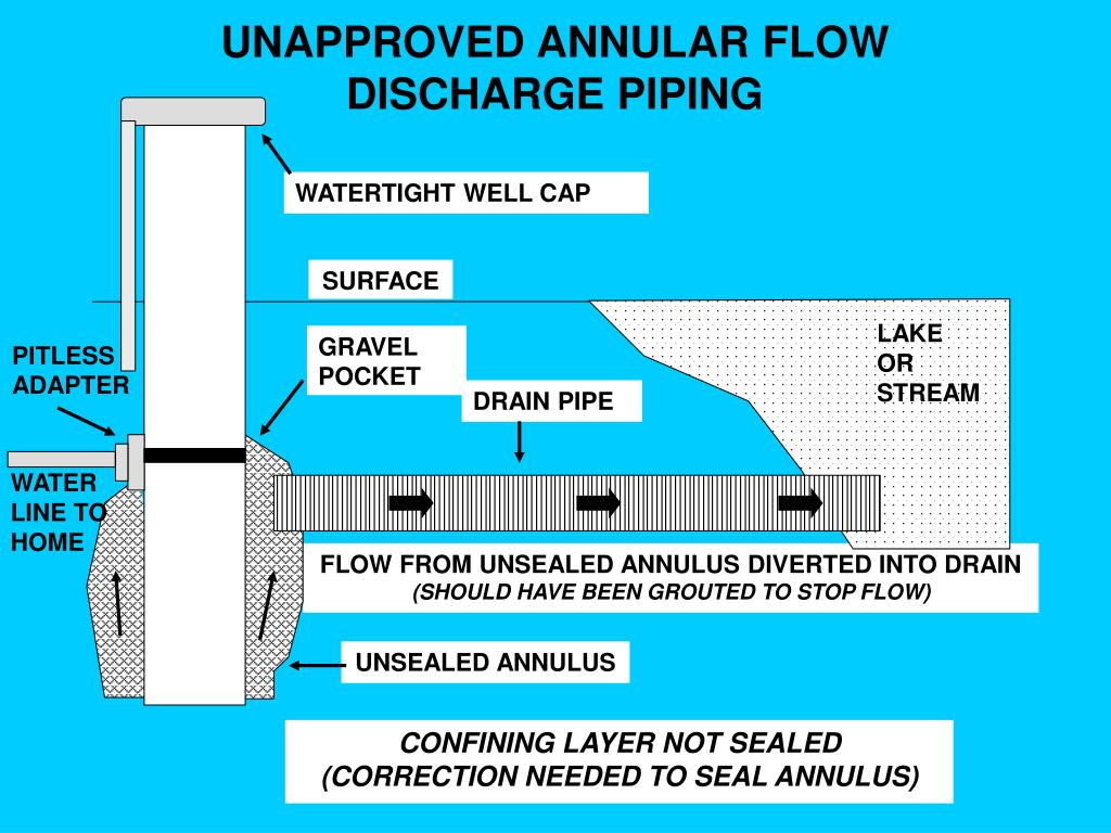UNAPPROVED ANNULAR FLOW DISCHARGE PIPING