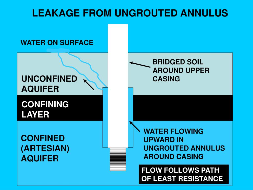 LEAKAGE FROM UNGROUTED ANNULUS