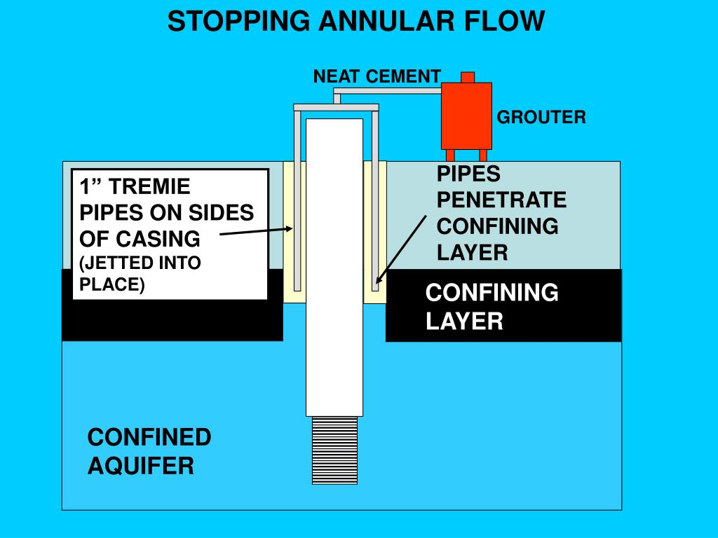 STOPPING ANNULAR FLOW