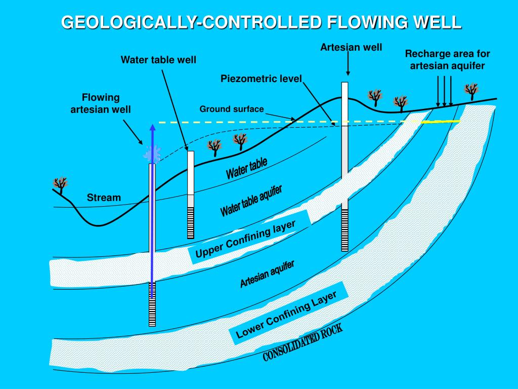 GEOLOGICALLY-CONTROLLED FLOWING WELL