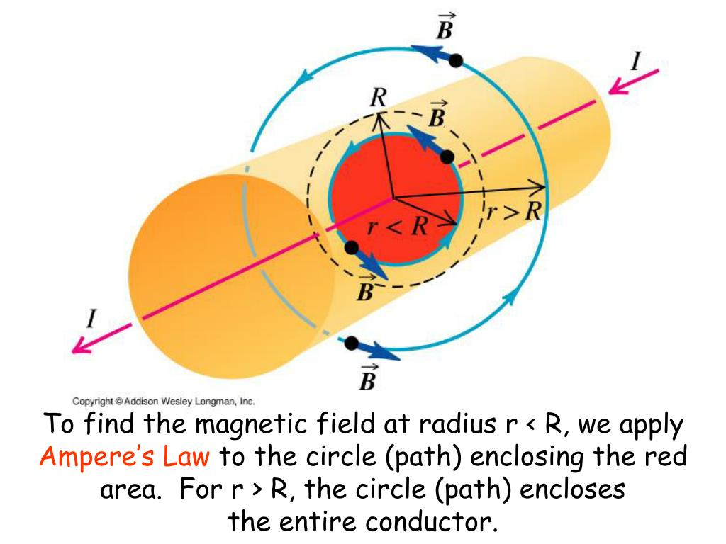 To find the magnetic field at radius r < R, we apply
