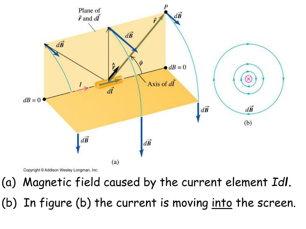 Magnetic field caused by the current element