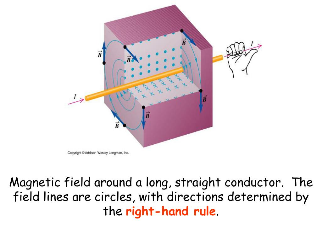 Magnetic field around a long, straight conductor.  The field lines are circles, with directions determined by the