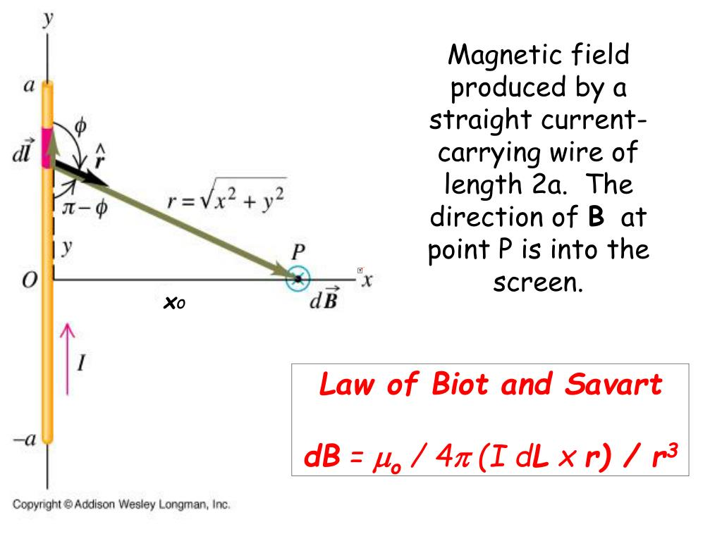 Magnetic field produced by a straight current-carrying wire of length 2a.  The direction of
