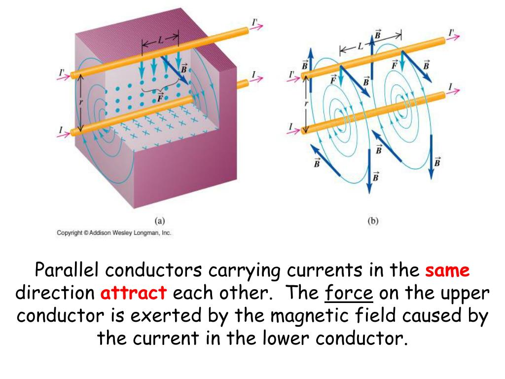 Parallel conductors carrying currents in the