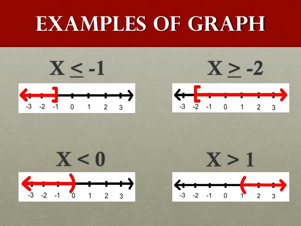 Examples of Graph