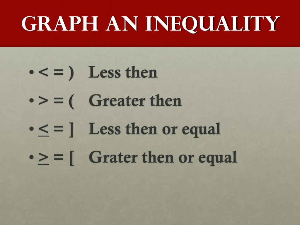 Graph an Inequality