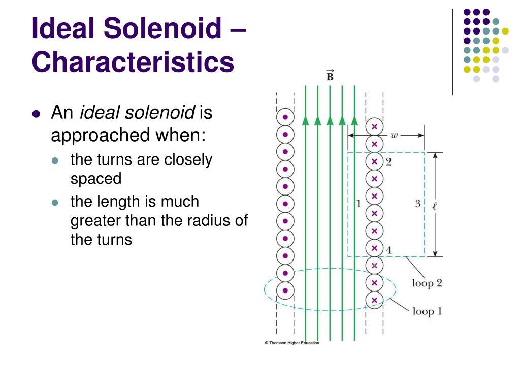 Ideal Solenoid – Characteristics
