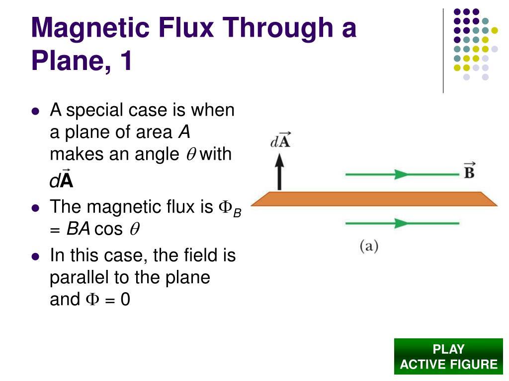 Magnetic Flux Through a Plane, 1
