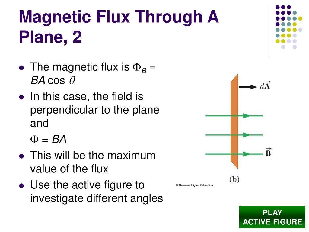 Magnetic Flux Through A Plane, 2