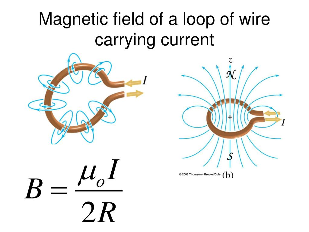Magnetic Field Of A Wire | Olivero