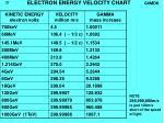 electron energy velocity chart