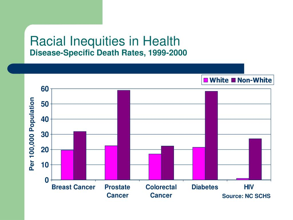 Racial Inequities in Health