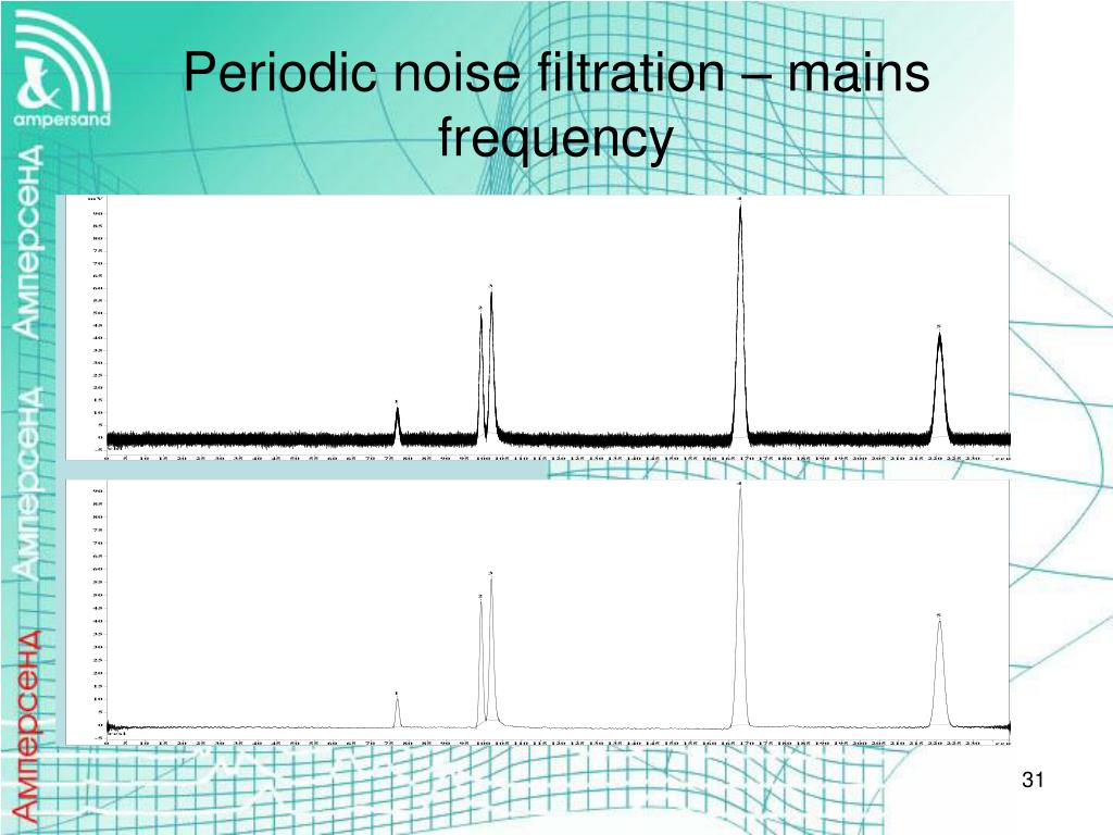 Periodic noise filtration – mains frequency