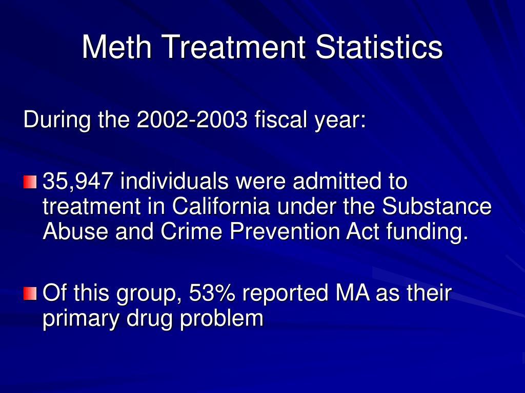Meth Treatment Statistics