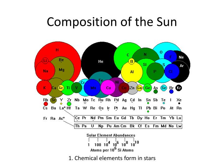 Composition of the sun